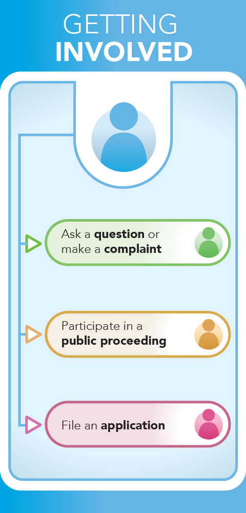 Figure 1: Getting Involved shows the three possible ways to get involved with the CRTC.