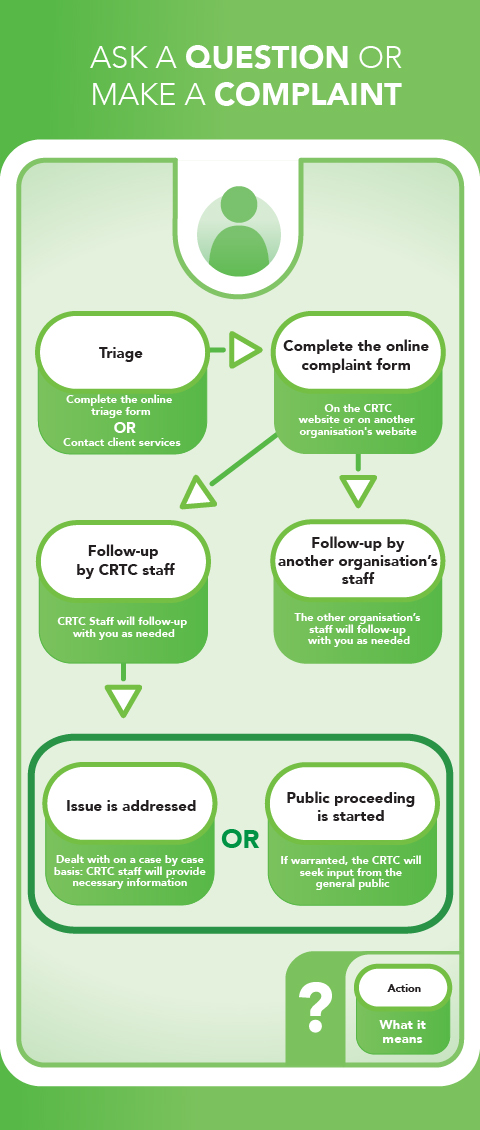 Figure 2: Ask a Question or Make a Complaint is a flow chart summarizing the process of asking a question or making a complaint with its different outcomes.