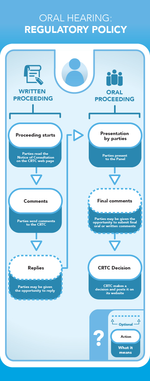 Figure 7: Oral Hearing: Policy is a flow chart showing the six most typical steps involved in an oral hearing for a policy creation or review.