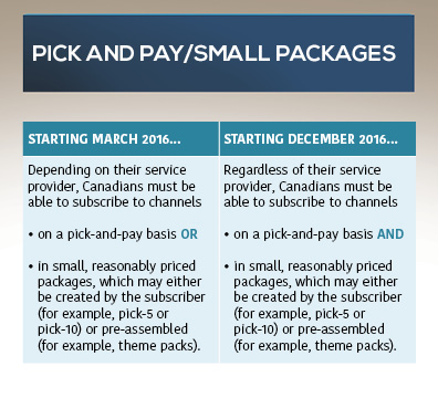 The illustration has two columns. The one on the left has the subtitle STARTING MARCH 2016; It reads: Depending on their service provider, Canadians must be able to subscribe to channels on a pick-and-pay basis OR in small reasonably priced packages which may either be created by the subscriber (for example, pick-5 or pick-10) or pre-assembled (for example, theme packs); The column on the right has the subtitle STARTING DECEMBER 2016; It reads: Regardless of their service provider, Canadians must be able to subscribe to channels on a pick-and-pay basis AND in small, reasonably priced packages, which may either be created by the subscriber (for example, pick-5 or pick-10) or pre-assembled (for example, theme packs).