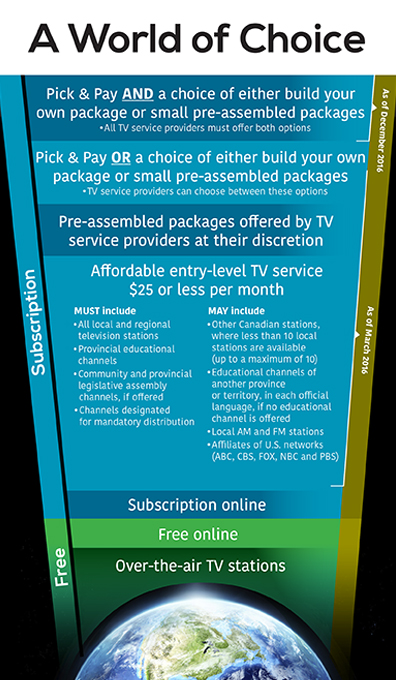 This illustration represents the choices Canadians have when consuming content in a World of Choice; At the bottom of this illustration, there is an image of the earth. The choices are presented coming out of it; From bottom to top: Over-the-air TV stations. This option is free; Free online. This option is free; Subscription online. This option is free; Affordable entry-level TV service $25 or less per month. This entry-level service must be available as of March 2016. In this block, there are two columns. The left column lists all the channels that must be part of the entry-level service. They are all local and regional television stations; provincial educational channels; community and provincial legislative assembly channels, if offered; and channels designated for mandatory distribution; The right column lists the channels that can be part of the entry-level service. They are other Canadian stations, where less than 10 local stations are available (up to a maximum of 10); educational channels of another province or territory, in each official language, if no educational channel is offered; local AM and FM stations and affiliates of U.S. networks (ABC, CBS, FOX, NBC and PBS); The next block reads as follows: pre-assembled packages offered by TV service providers at their discretion, available as of March 2016; The next block reads as follows: Pick & Pay OR a choice of either build your own package or small pre-assembled packages. TV service providers can choose between these options as of March 2016; The last block reads as follows: Pick & Pay AND a choice of either build your own package or small pre-assembled packages. All TV service providers must offer both options as of December 2016.