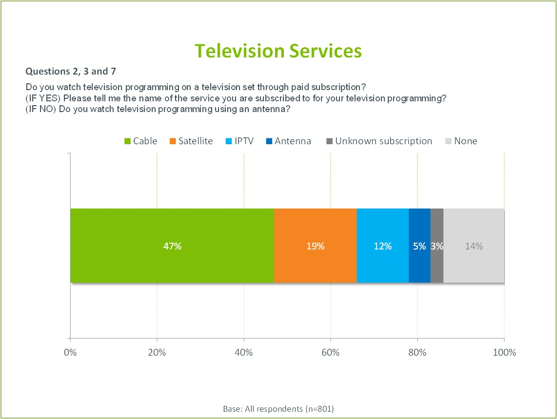 The title of the image is Television Services. It illustrates the results of the following questions on a bar chart. Questions 2, 3 and 7. Do you watch television programming on a television set through paid subscription? (IF YES) Please tell me the name of the service you are subscribed to for your television programming? (IF NO) Do you watch television programming using an antenna? Cable: 47%, Satellite 19%, IPTV 12%, Antenna 5%, Unknown subscription 3%, None 14% Base: All respondents (801)
