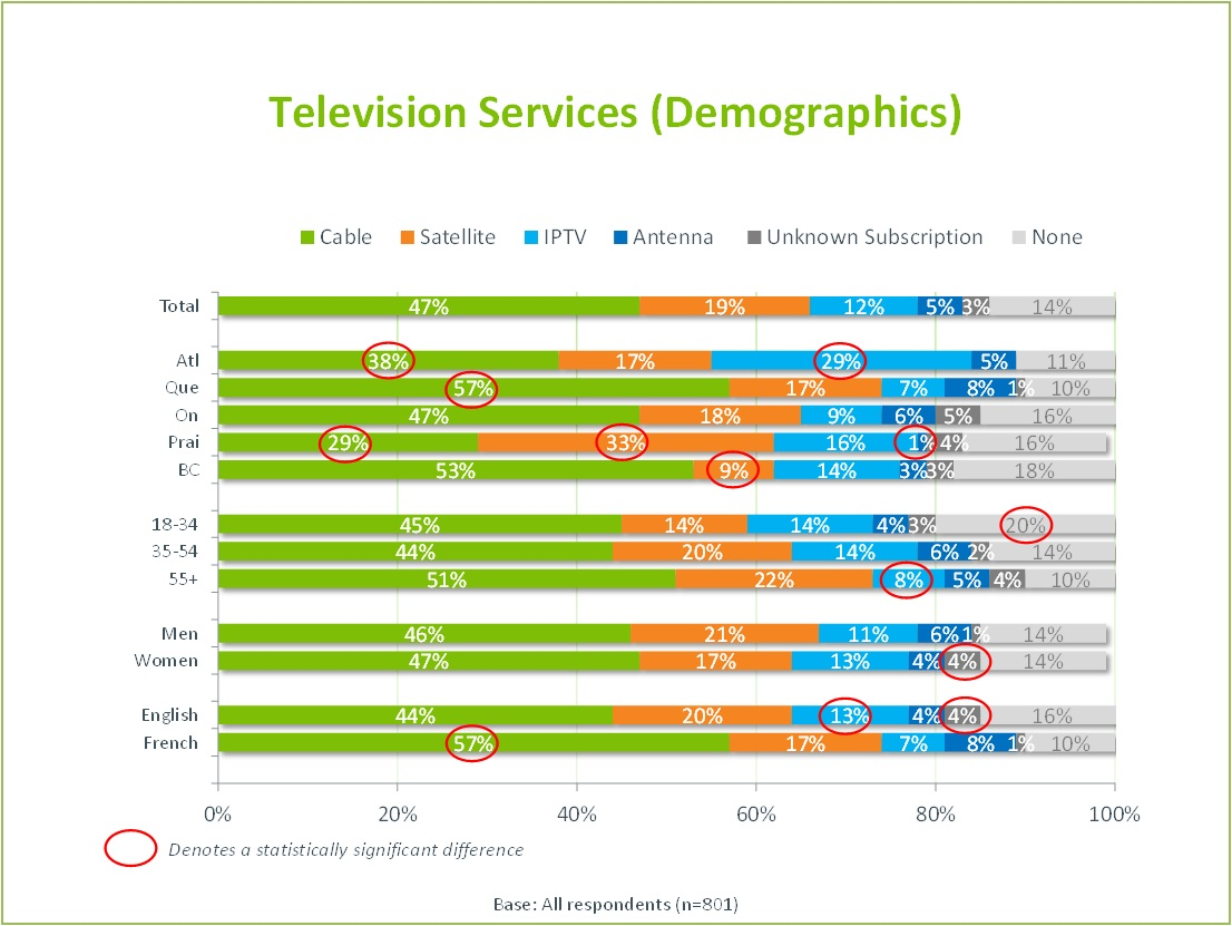The title of the image is Television Services (Demographics). It illustrates the detailed demographic results of the following questions on a bar chart.  Questions 2, 3 and 7. Do you watch television programming on a television set through paid subscription? (IF YES) Please tell me the name of the service you are subscribed to for your television programming? (IF NO) Do you watch television programming using an antenna? Total: Cable: 47%, Satellite 19%, IPTV 12%, Antenna 5%, Unknown subscription, None Atlantic: Cable: 38%, Satellite 17%, IPTV 29%, Antenna 5%, Unknown subscription 0%, None 11% Quebec: Cable: 57%, Satellite 17%, IPTV 7%, Antenna 8%, Unknown subscription 1%, None 11% Ontario: Cable: 47%, Satellite 18%, IPTV 9%, Antenna 6%, Unknown subscription 5%, None 16% Prairies: Cable: 29%, Satellite 33%, IPTV 16%, Antenna 1%, Unknown subscription 4%, None 16% BC: Cable: 53%, Satellite 9%, IPTV 14%, Antenna 3%, Unknown subscription 3%, None 18% 18 to 34 year olds: Cable: 45%, Satellite 14%, IPTV 14%, Antenna 4%, Unknown subscription 3%, None 20% 35 to 54 year olds: Cable: 44%, Satellite 20%, IPTV 14%, Antenna 6%, Unknown subscription 2%, None 14% 55 years and older: Cable: 51%, Satellite 22%, IPTV 8%, Antenna 5%, Unknown subscription 4%, None 10% Men: Cable: 46%, Satellite 21%, IPTV 11%, Antenna 6%, Unknown subscription 1%, None 14% Women: Cable: 47%, Satellite 17%, IPTV 13%, Antenna 4%, Unknown subscription 4%, None 14% English: Cable: 44%, Satellite 20%, IPTV 13%, Antenna 4%, Unknown subscription 4%, None 16% French: Cable: 57%, Satellite 17%, IPTV 7%, Antenna 8%, Unknown subscription, 1% None 10%  Base: All respondents (801)