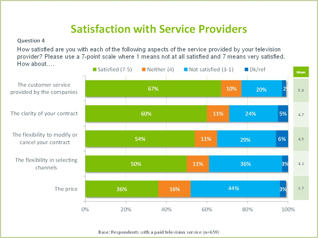 The title of the image is Satisfaction with Service Providers.  It illustrates the results of the following question on a bar chart.  Question 4  How satisfied are you with each of the following aspects of the service provided by your television provider? Please use a 7-point scale where 1 means not at all satisfied and 7 means very satisfied. How about…  The customer service provided by the companies: 67% satisfied, 10% neutral, 20% not satisfied, 2% don't know or refused to answer The clarity of your contract: 60% satisfied, 11% neutral, 25% not satisfied, 5% don't know or refused to answer The flexibility to modify or cancel your contract: 54% satisfied, 11% neutral, 29% not satisfied, 6% don't know or refused to answer The flexibility in selecting channels: 50% satisfied, 11% neutral, 36% not satisfied, 3% don't know or refused to answer The price: 36% satisfied, 16% neutral, 44% not satisfied, 3% don't know or refused to answer  Base: Respondents with a paid television service (659)