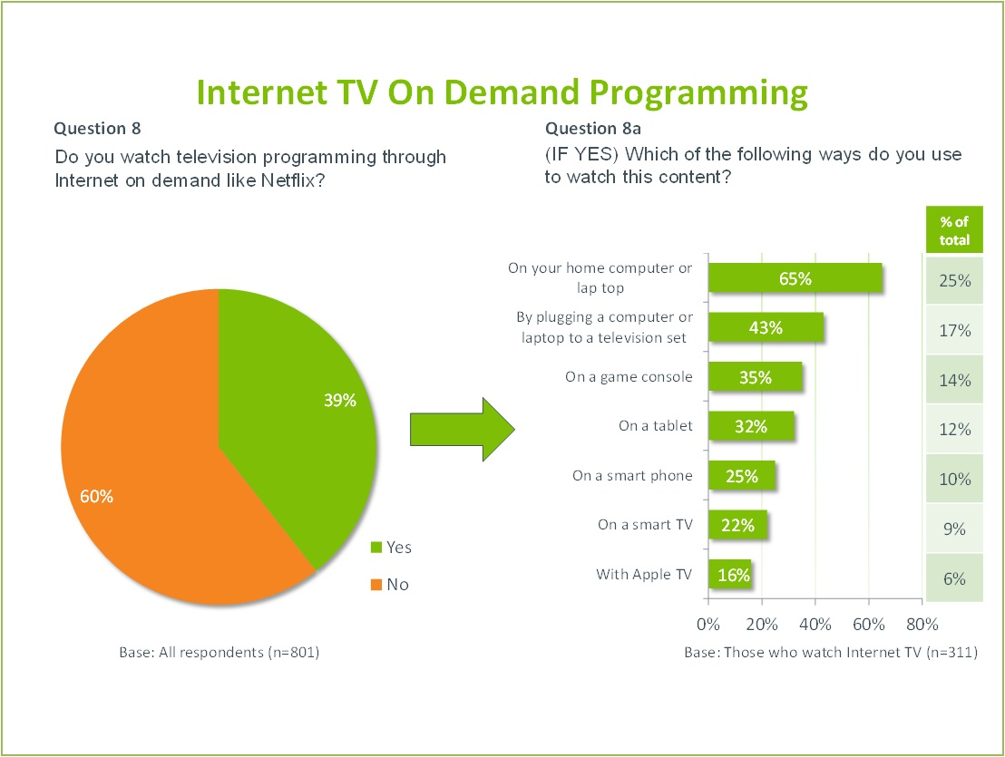 The title of the image is Internet TV On Demand Programming.  It addresses two questions.  The first question is illustrated on a pie chart.  Question 8  Do you watch television programming through Internet on demand like Netflix?  39% said yes. 60% said no.  Base: All respondents (801)  The second question is illustrated on a bar chart.  Question 8a  (IF YES) Which of the following ways do you use to watch this content?  On your home computer or laptop: 65% By plugging a computer or laptop to a television set: 43% On a game console: 35% On a tablet: 32% On a smart phone: 25% On a smart TV: 22% With Apple TV: 16%  Base: Those who watch Internet TV (311)
