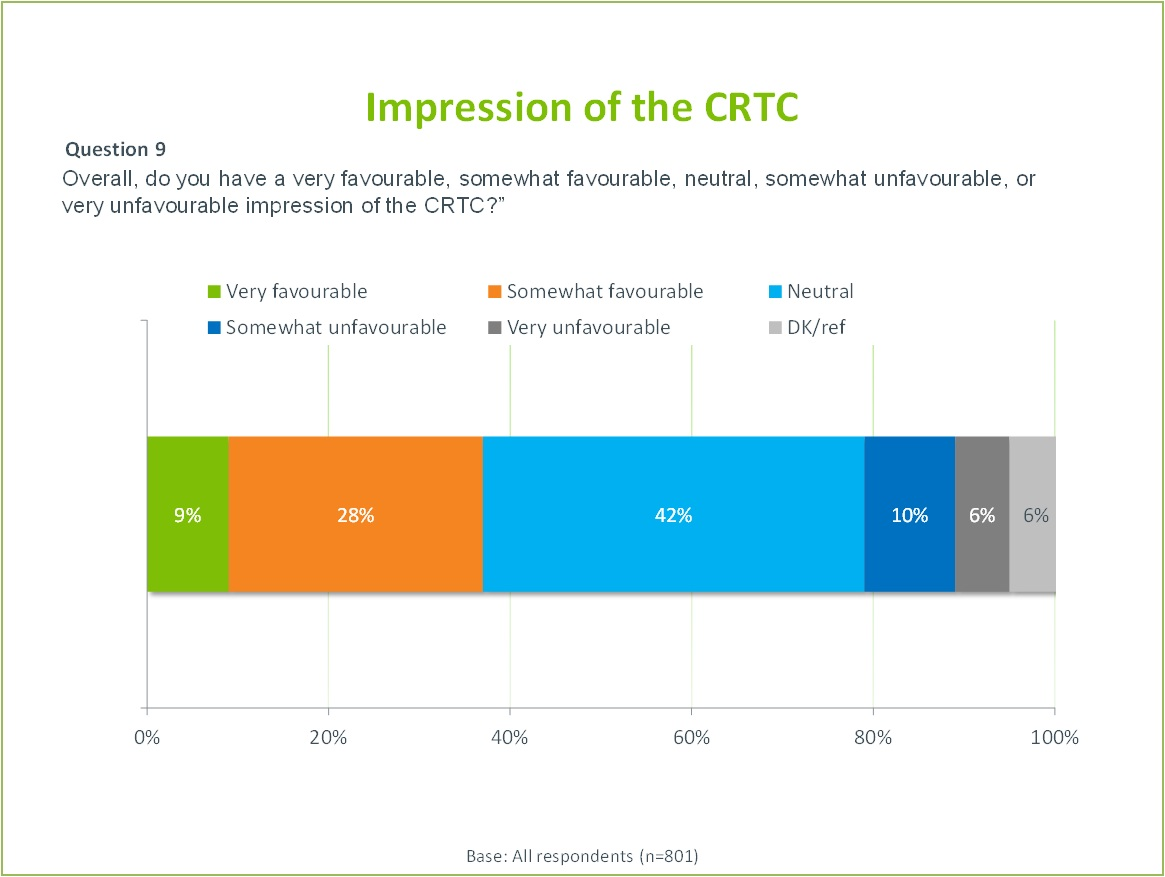 The title of the image is Impression of the CRTC.  It illustrates the result of the following question on a bar chart.  Question 9  Overall, do you have a very favourable, somewhat favourable, neutral, somewhat unfavourable, or very unfavourable impression of the CRTC?  Very favourable: 9% Somewhat favourable: 28% Neutral: 42% Somewhat unfavourable: 10% Very unfavourable: 6% Don't know or refused to answer: 6%  Base: All respondents (801)