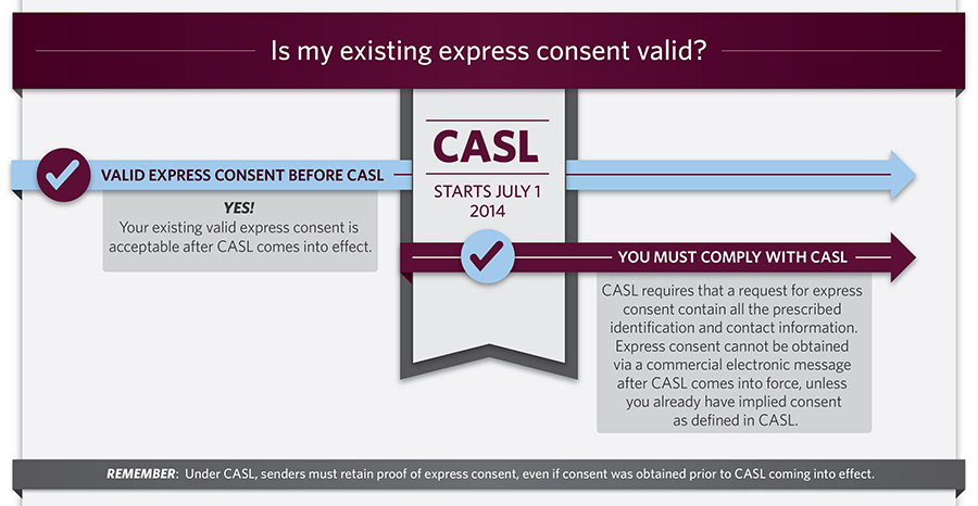 Is My Existing Express Consent Valid? (Infographic) See below for text alternative.
