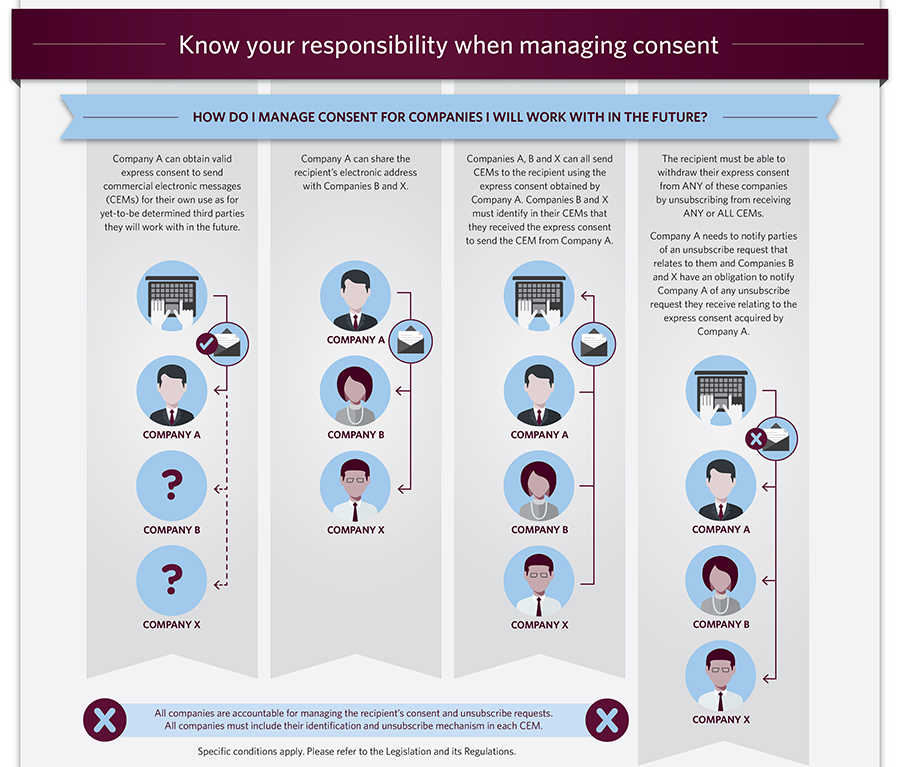 Know your responsibility when managing consent (Infographic). See below for text alternative.