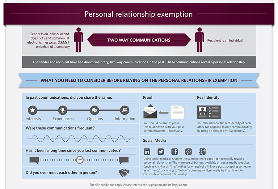 Personal relationship exemption (Infographic). See below for text alternative.