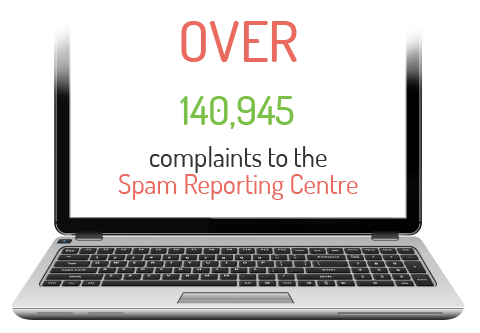 Over 140,945 complaints to the Spam Reporting Centre