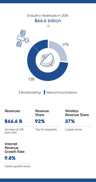 Infographic summarizing section 3.0 – The Communications industry