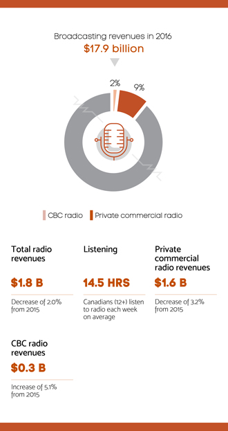 Infographic summarizing section 4.1 - Radio sector