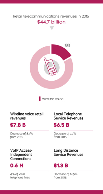 Infographic summarizing section 5.2 – Wireline voice retail sector