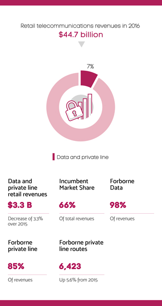 Infographic summarizing section 5.4 – Data and private line retail sector
