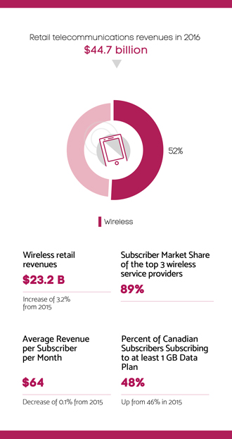Infographic summarizing section 5.5 – Wireless retail sector
