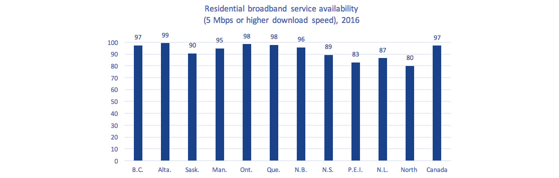 Bar chart of Figure 2.0.10: Residential broadband service availability (5 Mbps or higher download speed), by province/territory (% of households), 2016