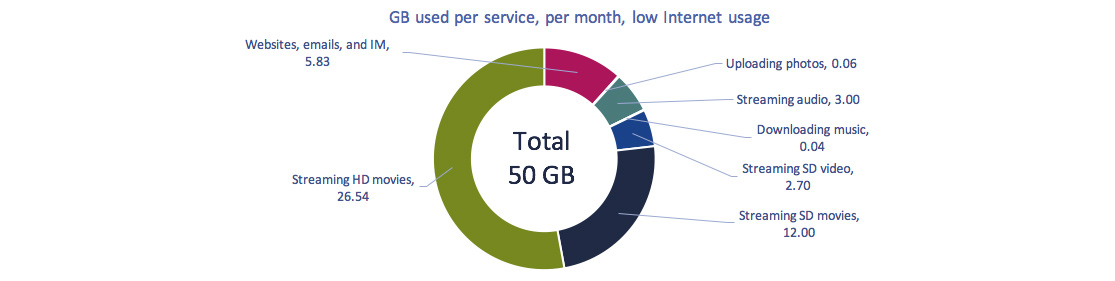 Circular graph of Figure 2.0.11: GB used per service, low usage