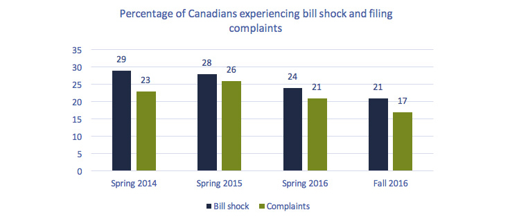 Bar graph of Figure 2.0.14: Percentage of Canadian experiencing bill shock and filing complaints.