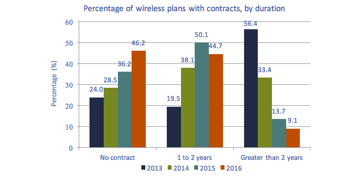 Bar graph of Figure 2.0.15: Percentage of wireless plans with contracts, by duration