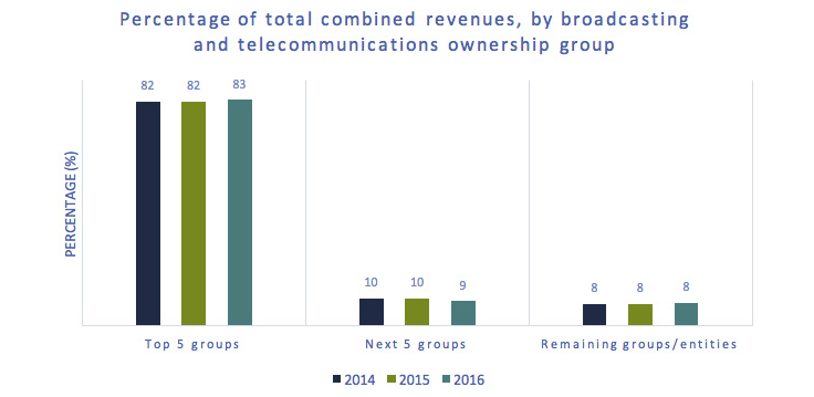 Bar chart of Figure 2.0.1: Percent of total combined revenues, by broadcasting and telecommunications ownership groups