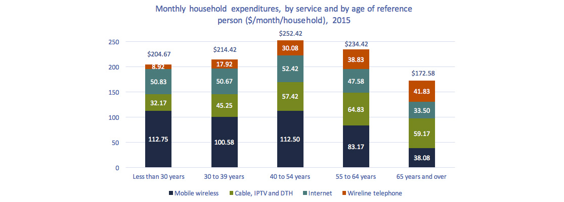 Stacked bar chart of Figure 2.0.2: Monthly household expenditures, by service and by age of reference person ($/month/household), 2015