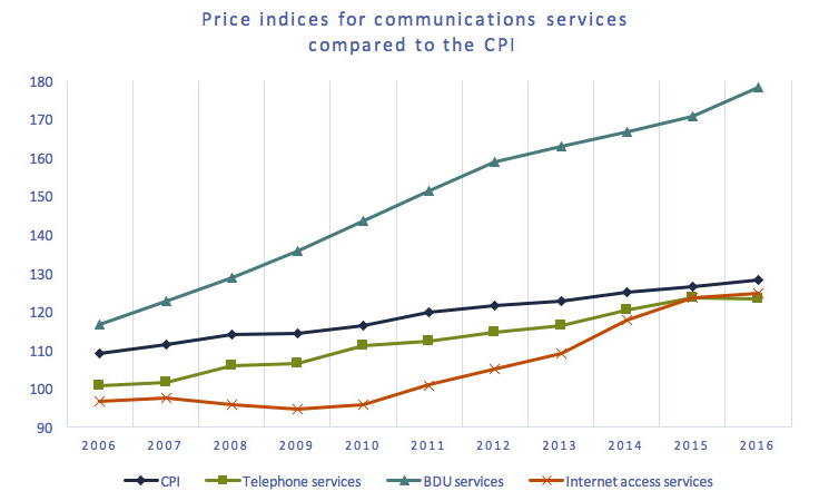 Line chart of Figure 2.0.3: Price indices for telephone services, BDU services and Internet services, compared to the CPI
