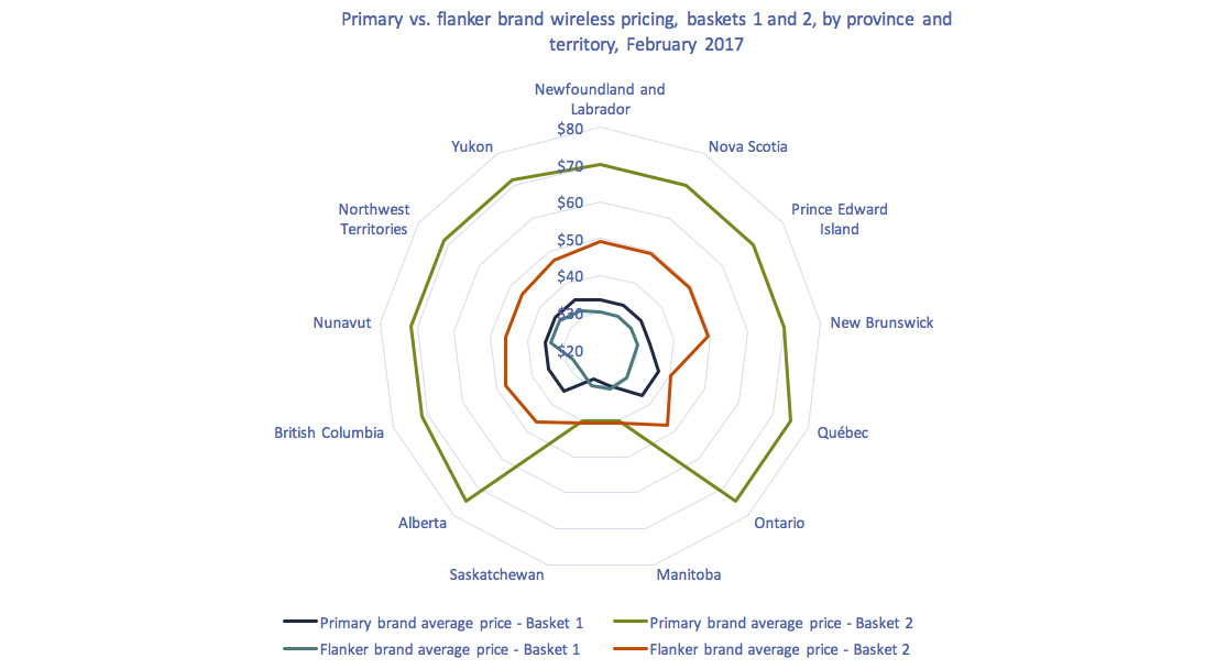 Radar chart of Figure 2.0.7: Primary vs. flanker pricing basket level 1 and 2, by province and territory, 2017