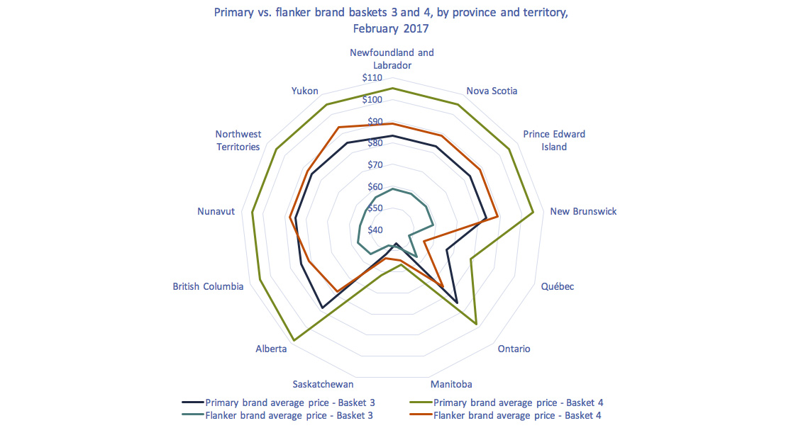 Radar chart of Figure 2.0.8: Primary vs. flanker pricing basket level 3 and 4, by province and territory, 2017