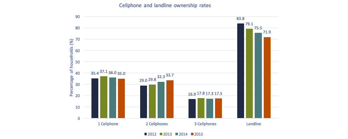 Bar chart of Figure 2.0.9: Cellphone and landline ownership rates