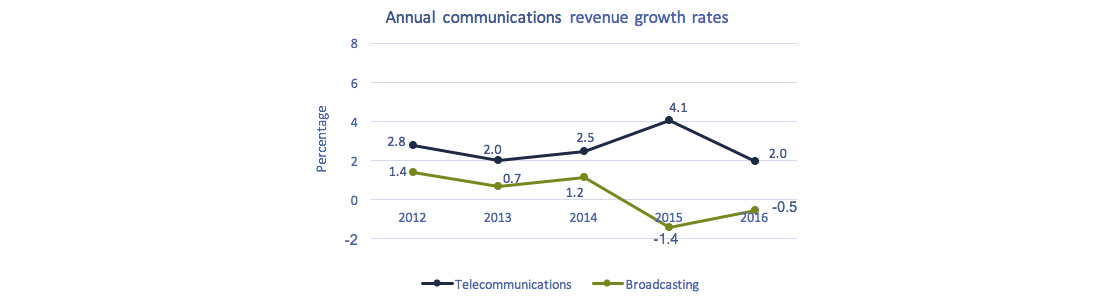 Line chart of Figure 3.0.1: Communications annual revenue growth rates