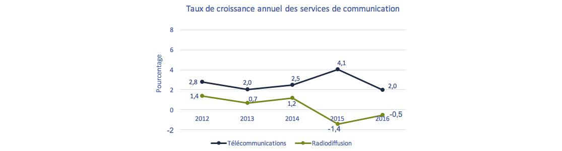 Graphique courbé de Graphique 3.0.1: Taux de croissance annuel des services de communication