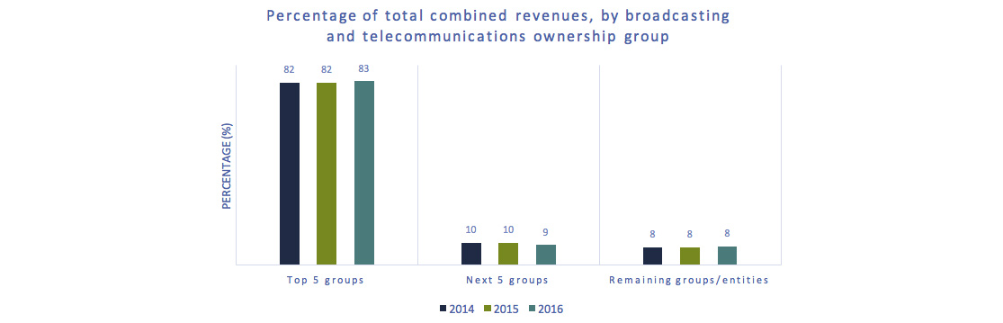Bar chart of Figure 3.0.2: Percent of total revenues, by broadcasting and telecommunications ownership groups