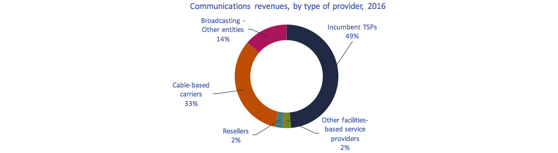 Donut chart of Figure 3.0.3: Communications revenues, by type of provider, 2016