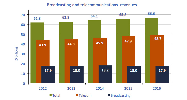 Clustered column chart of Figure 3.0.4: Broadcasting and telecommunications revenues
