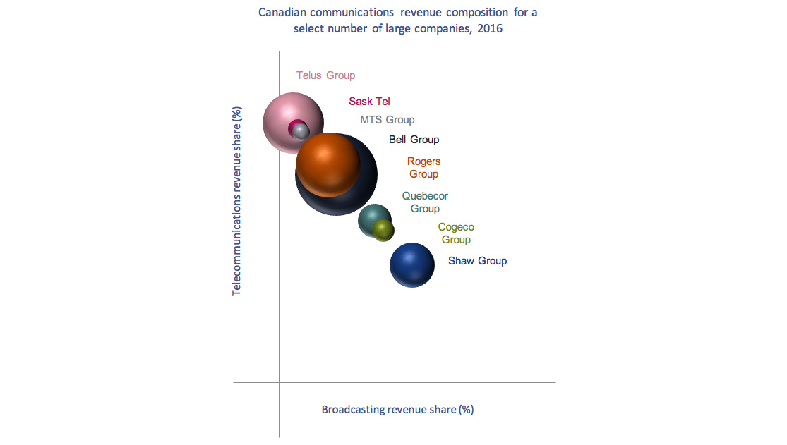 Bubble chart of Figure 3.0.6: Canadian communications revenue composition for a select number of large companies, 2016.