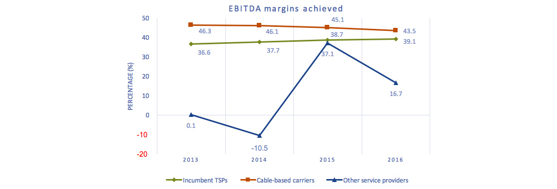 Line chart of Figure 3.0.7: EBITDA margins achieved by cable-based BDUs, traditional telephone companies, and other service providers