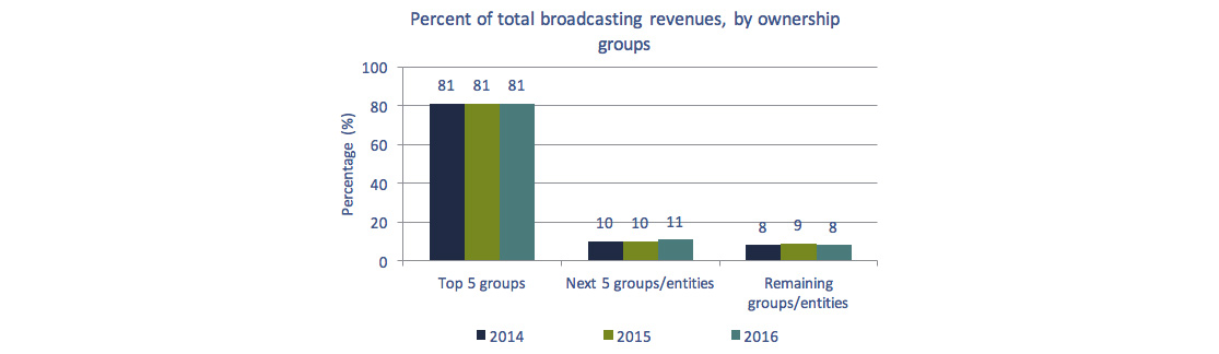 Bar chart of Figure 4.0.1: Percent of total broadcasting revenues, by ownership groups