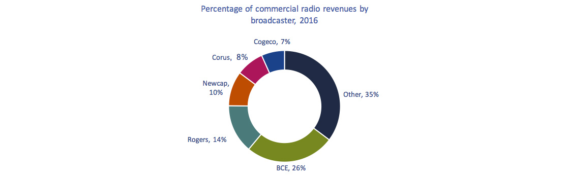 Circular chart of Figure 4.0.2: Percentage of total commercial radio revenues by broadcaster, 2016