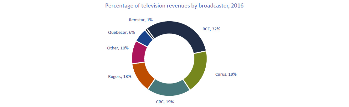 Circular chart of Figure 4.0.3: Percentage of television revenues by broadcaster, 2016