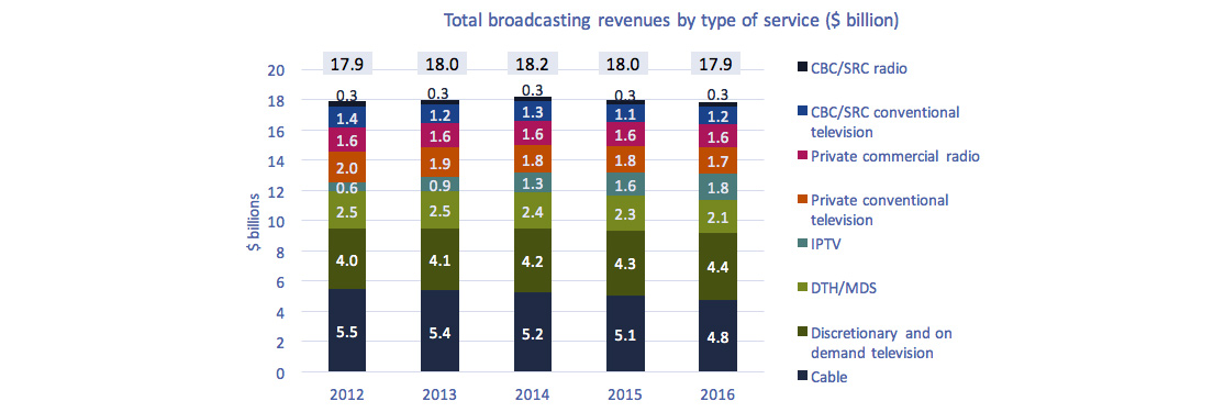 Bar stacked chart of Figure 4.0.4: Total broadcasting revenues by type of service ($ billion)