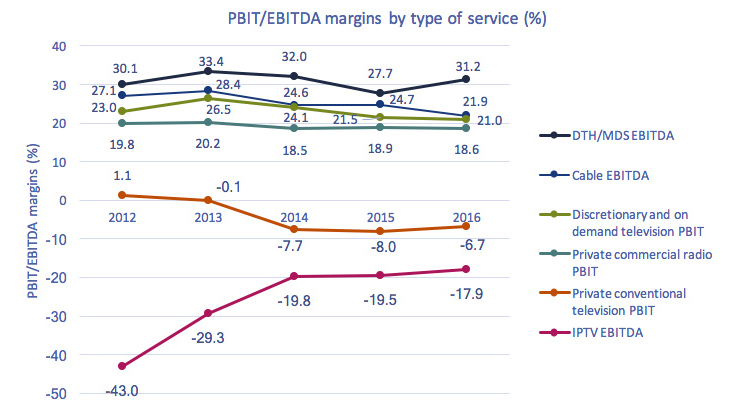 Line chart of Figure 4.0: PBIT/EBITDA margins by type of service (%).
