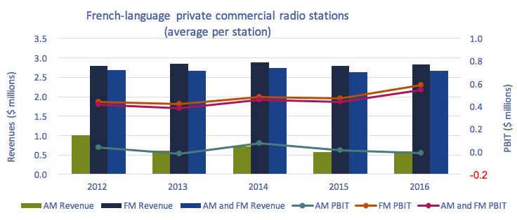 Line clustered-column on 2 axes chart of Figure 4.1.10: Average annual revenues and PBIT per station of French-language private commercial radio stations