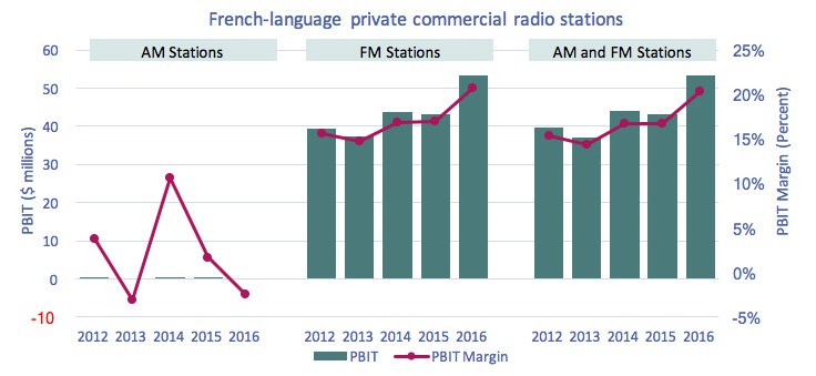 Line clustered-column on 2 axes chart of Figure 4.1.11: PBIT and PBIT margin of French-language private commercial radio stations