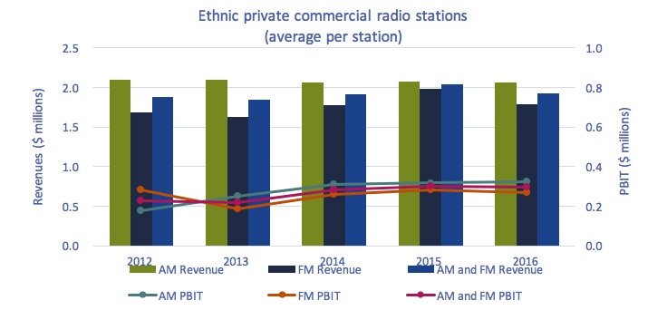 Line clustered-column on 2 axes chart of Figure 4.1.12: Average per-station annual revenues and PBIT of Ethnic private commercial radio stations