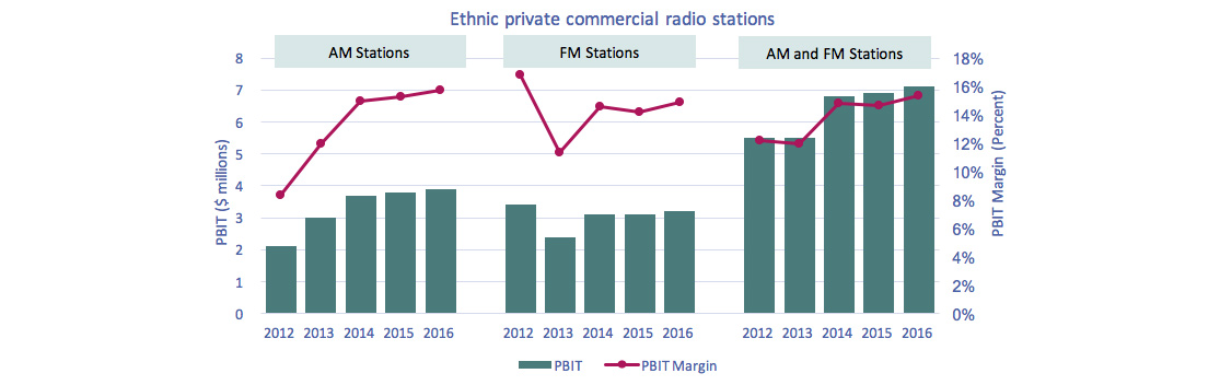 Line clustered-column on 2 axes chart of Figure 4.1.13: PBIT and PBIT margin – Ethnic private commercial radio stations