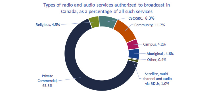 Circular chart of Figure 4.1.14: Types of radio and audio services authorized to broadcast in Canada, as a percentage of all such services, 2016
