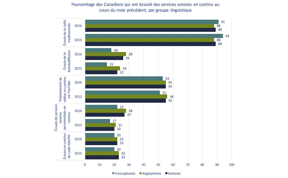 Graphique à barres de Graphique 4.1.15: Pourcentage des Canadiens qui ont écouté des services sonores en continu au cours du mois précédent, par groupe linguistique