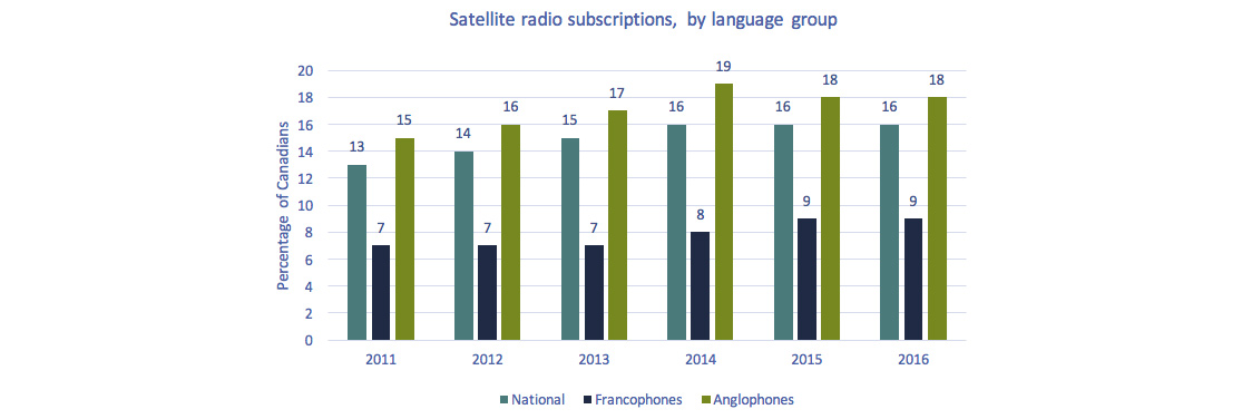 Clustered column chart of Figure 4.1.16: Satellite radio subscriptions, by language group