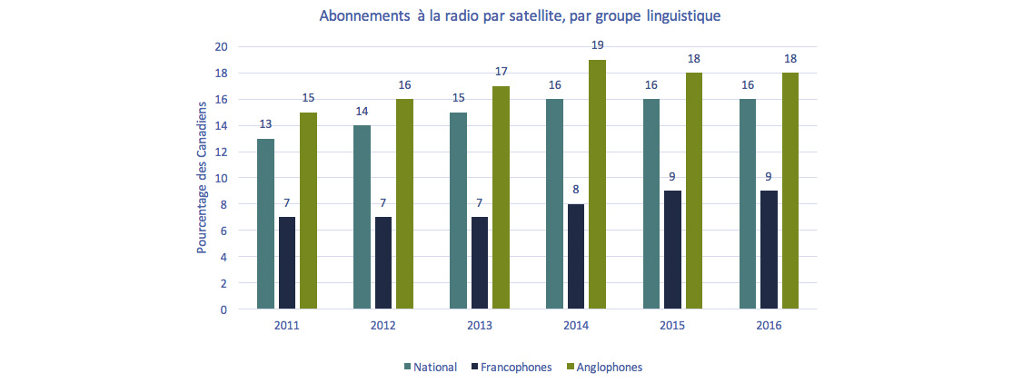 Graphique à barres  de Graphique 4.1.16 : Abonnements à la radio par satellite, par groupe  linguistique
