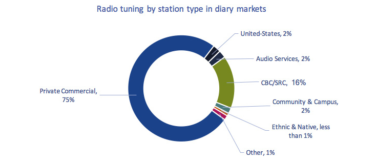 Circular chart of Figure 4.1.17: Radio tuning by station type in diary markets, 2016